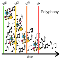 Polyphony Explained