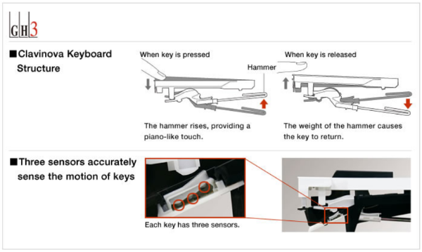 The GH3 key action on the Yamaha YDP-163